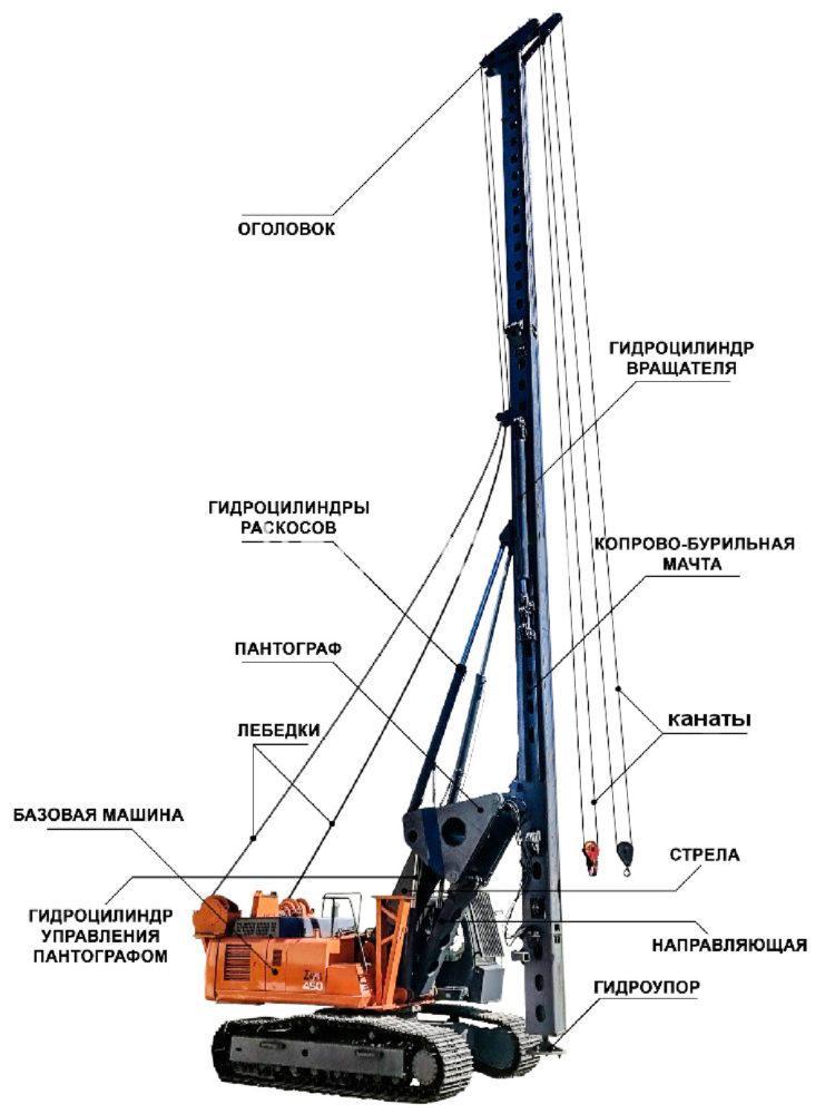 Переоборудование экскаваторов  в копрово-буровые установки