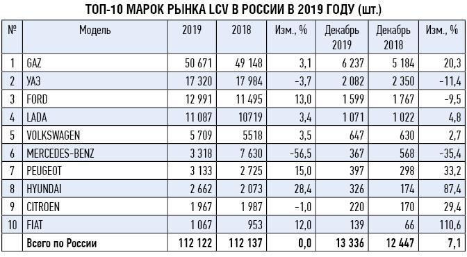 Российский рынок новых LCV  в 2019 году