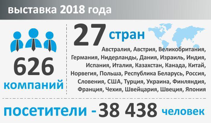 «УГОЛЬ РОССИИ и МАЙНИНГ» 2019