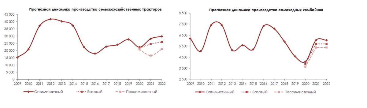 Анализ рынка сельхозтехники: текущая ситуация и прогноз развития