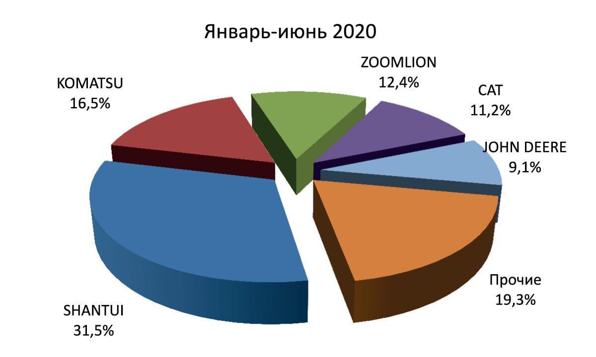 Рынок бульдозеров в России  в 2020 году