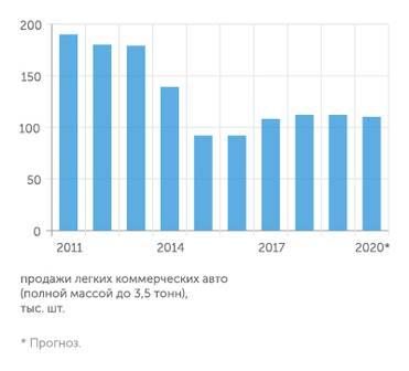 Рынок LCV автомобилей 2020 - продажи вниз