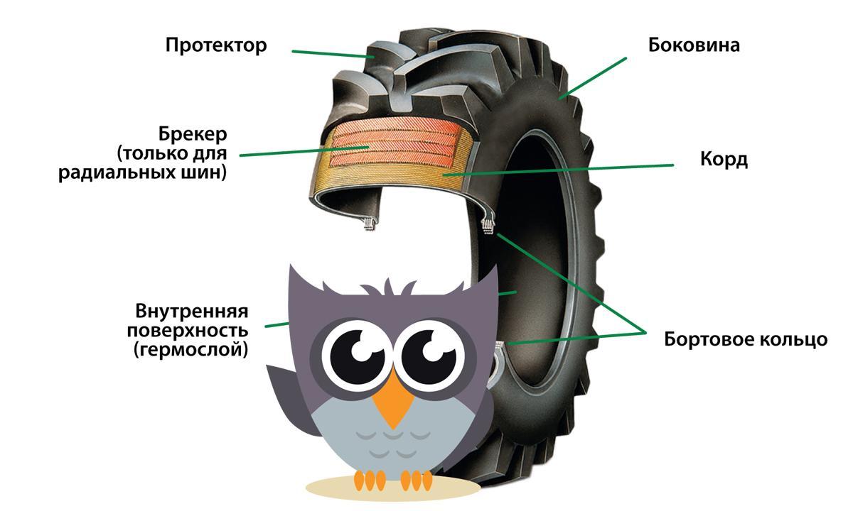 Хорошая шина - хорошая смесь резины и компонентов