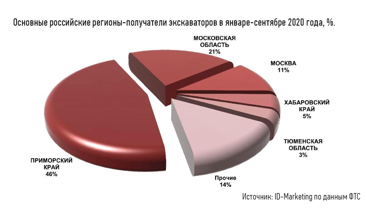Импорт экскаваторов в Россию в 2020 году