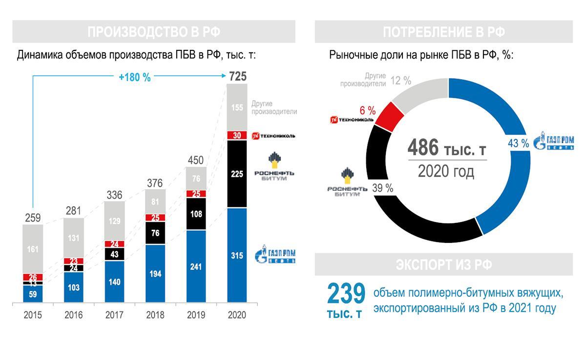 Перспективы  развития битумного производства в России