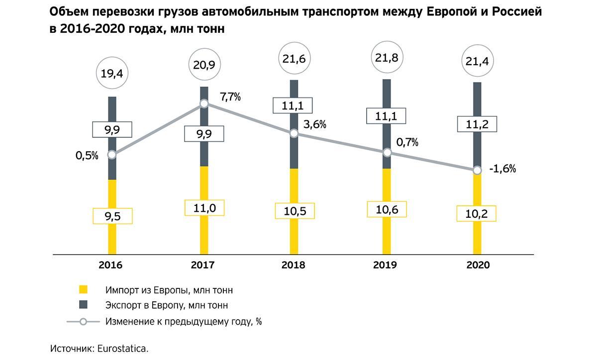 Российский рынок автоперевозок: в ожидании роста