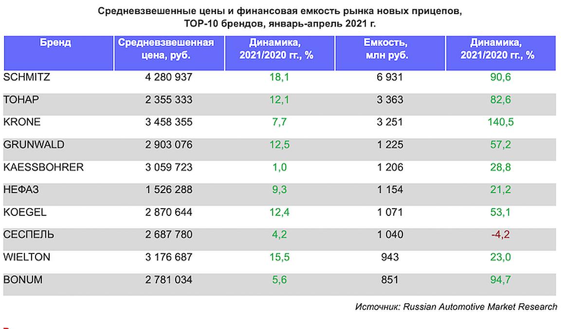 Рынок прицепной техники в России: рост продолжается